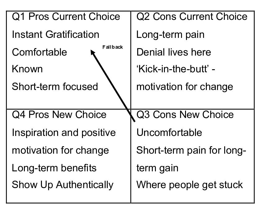 Choice Comparison Graph Image