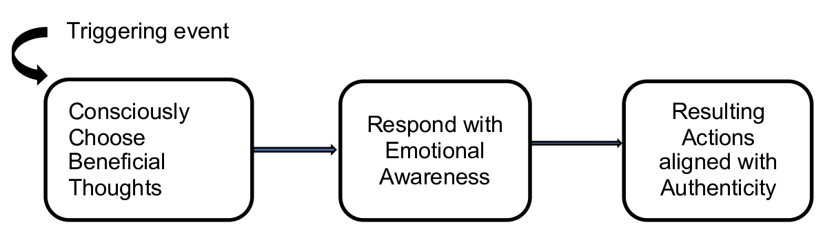 Conscious Responding