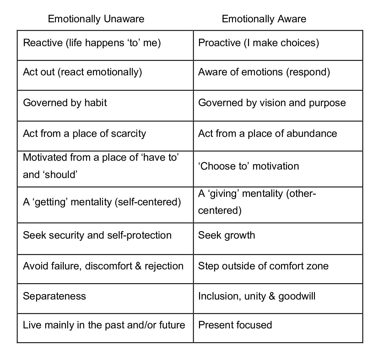 Emotional Awareness Chart