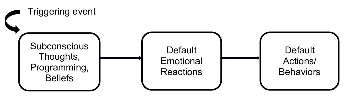 Subconscious reacting
