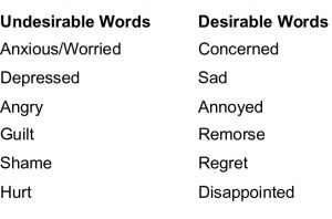 Undesirable to Desirable Words